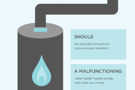 How to Prevent Plumbing Emergencies Infographic
