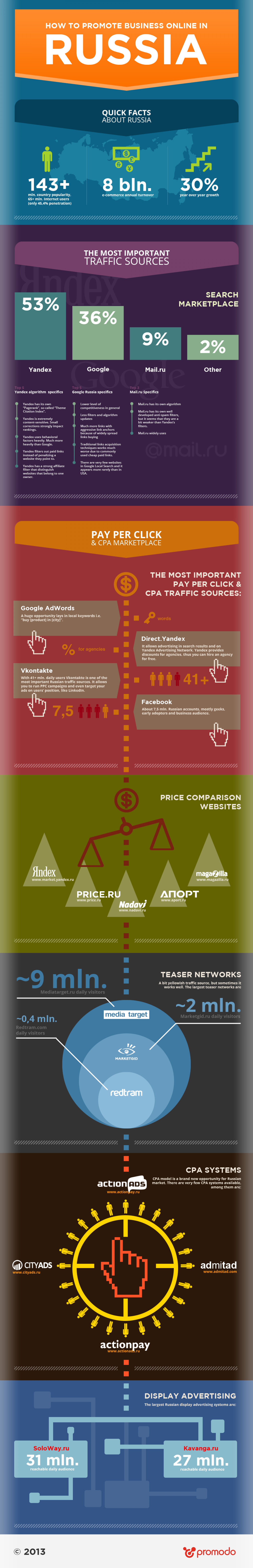 How to promote business online in Russia? Infographic