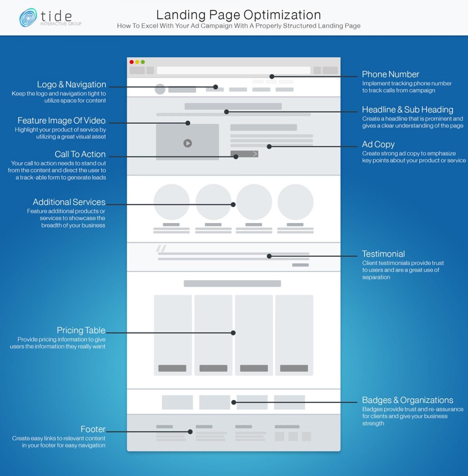How To Properly Optimize Your Landing Page Infographic