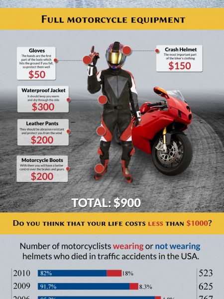 How to Protect Ourselves from Motorcycle Accidents Infographic