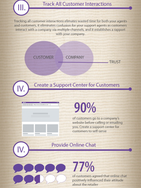 How to Provide Customer Service for Ecommerce Infographic