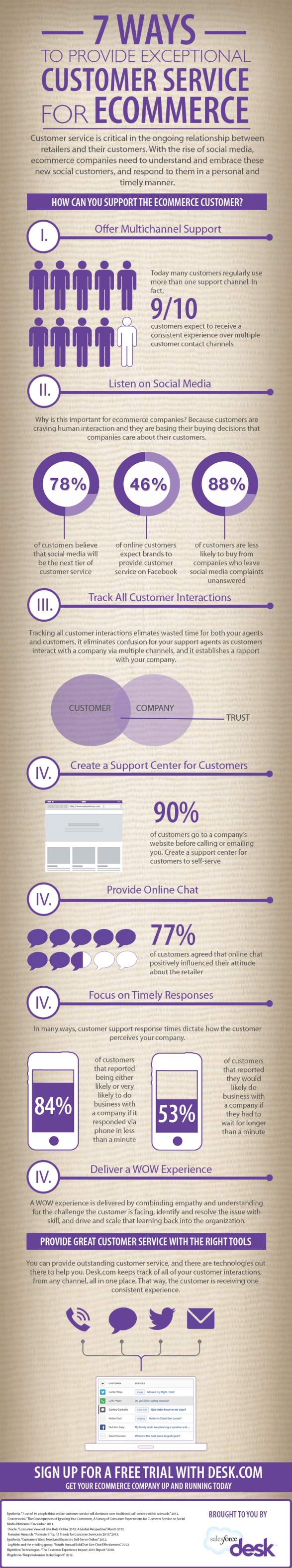 How to Provide Customer Service for Ecommerce