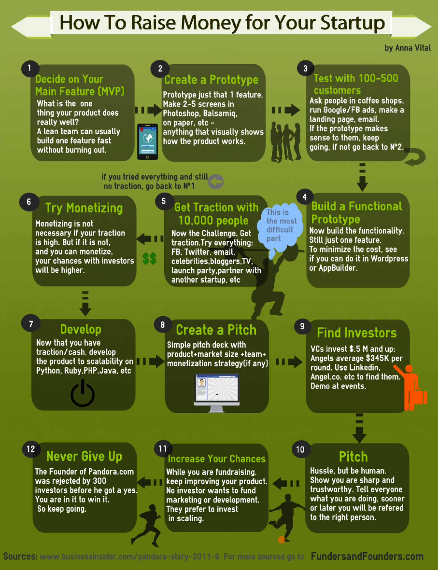 How To Raise Money For Your Startup Infographic