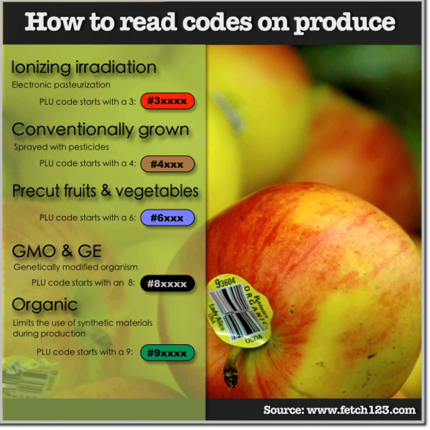 How to read codes on produce (infographic) Infographic