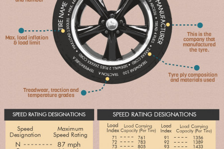 How To Read Your Tyres Infographic