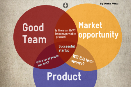 How to Recognize a Successful Startup Infographic