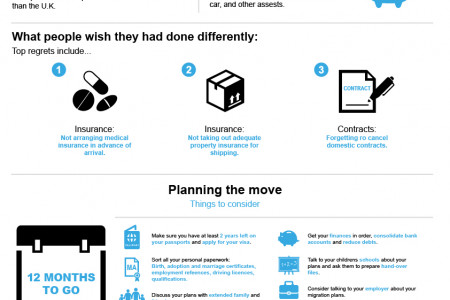 How to relocate to another country Infographic