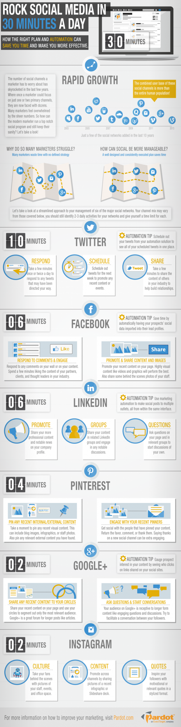 Tips To Using Social Media in 30 Mins A Day