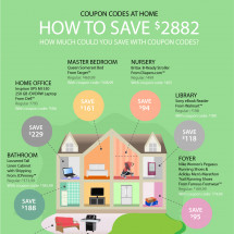 How To Save $2882 By Using Coupons? Infographic