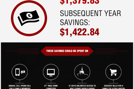 How To Save money using electronic cigarette Infographic