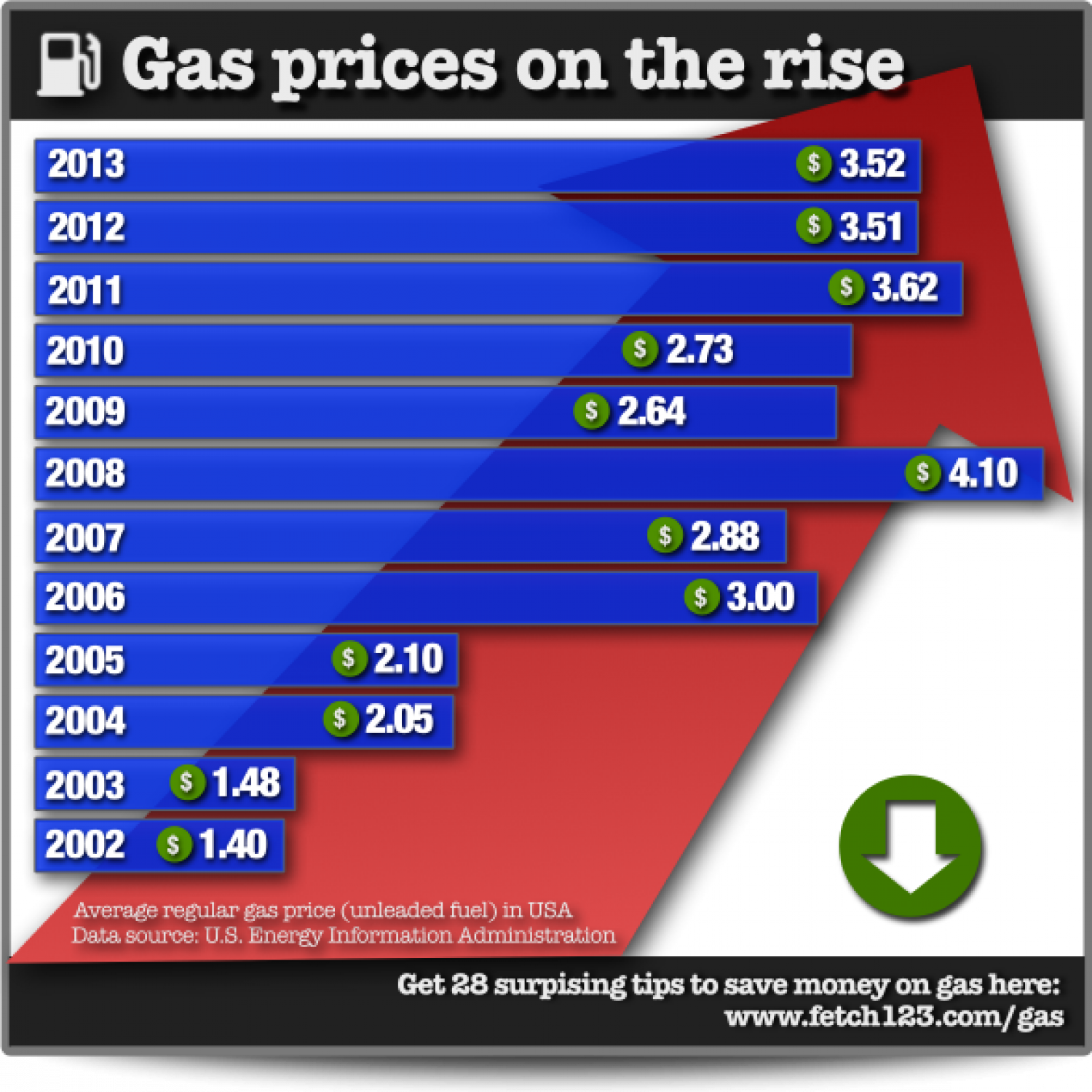 How to save on gas (infographic) Infographic