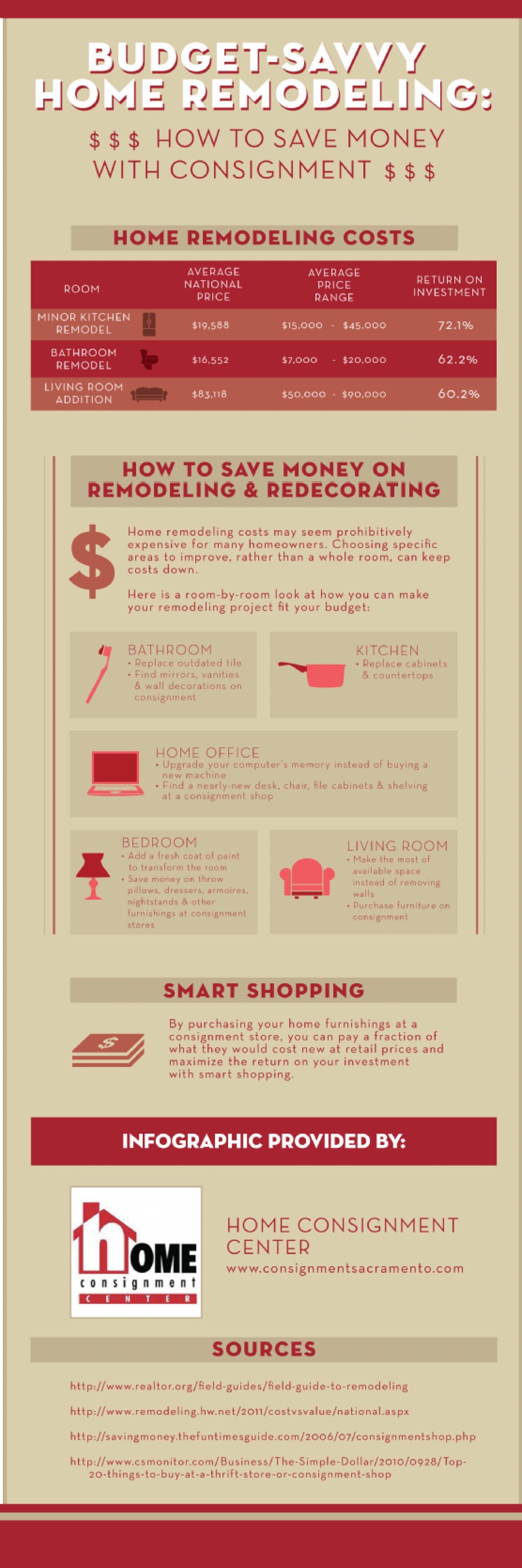 How to Save on Remodeling with Consignment  Infographic