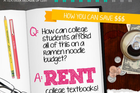 How to Save on Textbooks Infographic