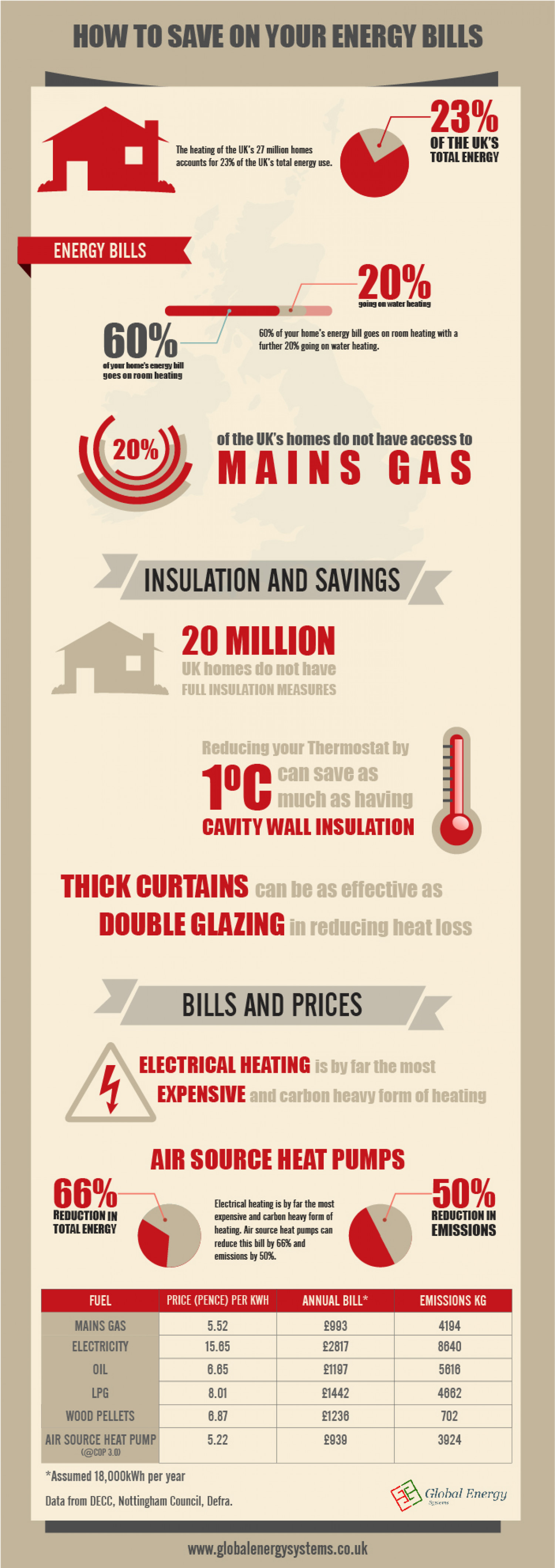 How to Save on Your Energy Bills Infographic