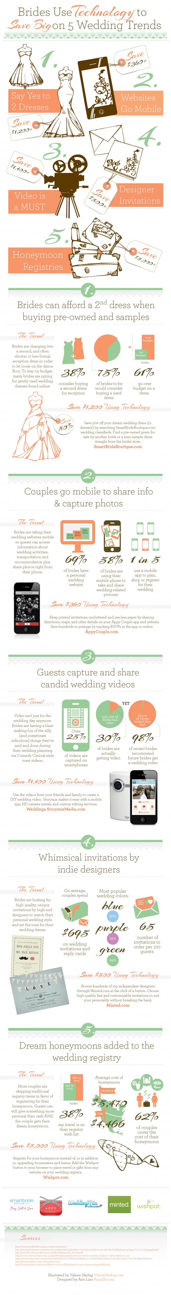 How to Save Over $7,000 on Your Wedding Using Technology