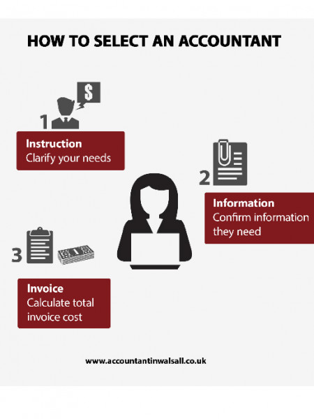 How To Select An Accountant Infographic