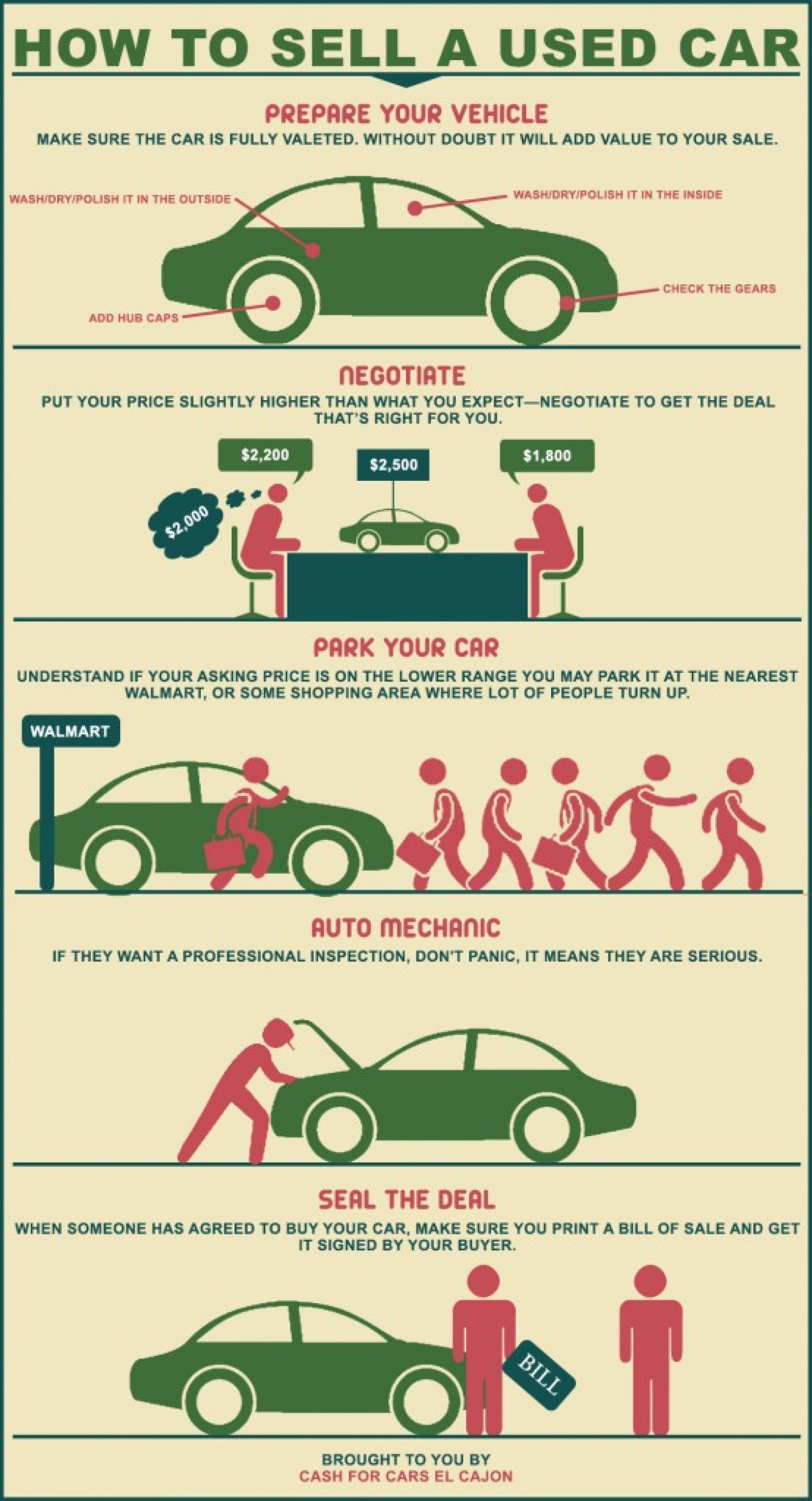 How To Sell A Used Car Infographic