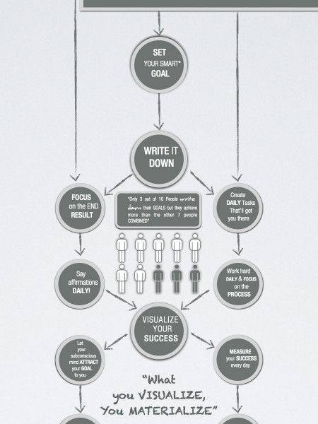 How to Set and Achieve Your Goals... Everytime Infographic