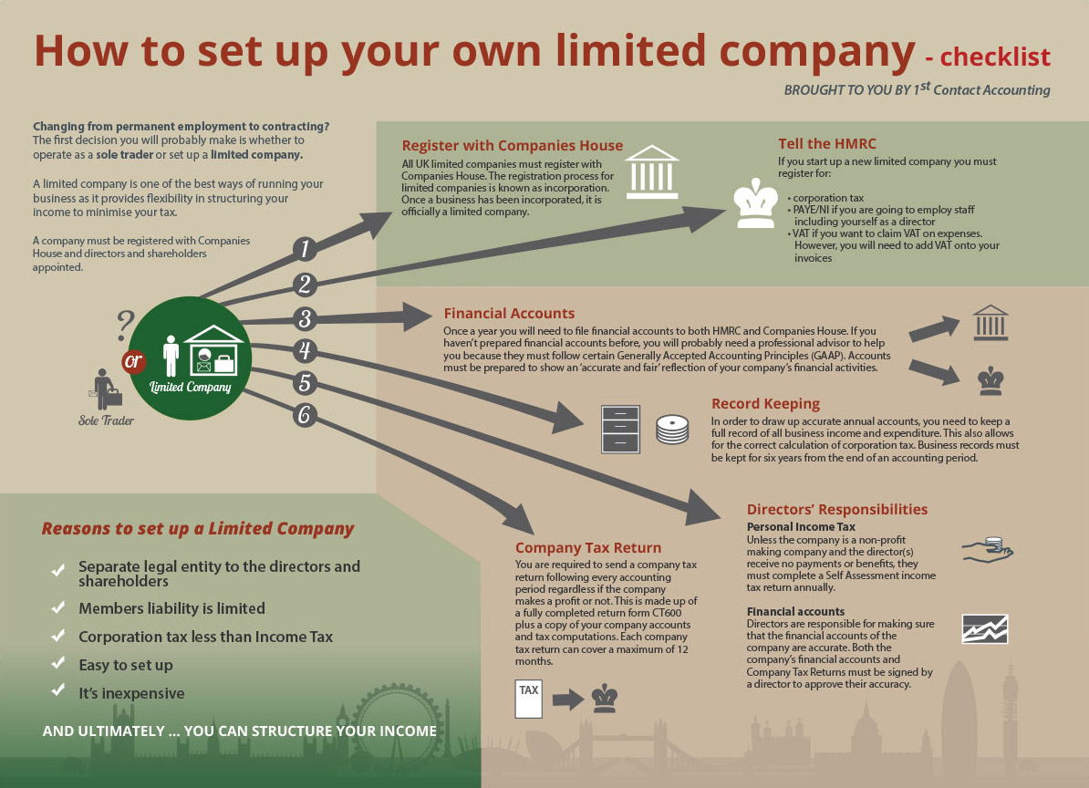 How to set up an LLC [INFOGRAPH]