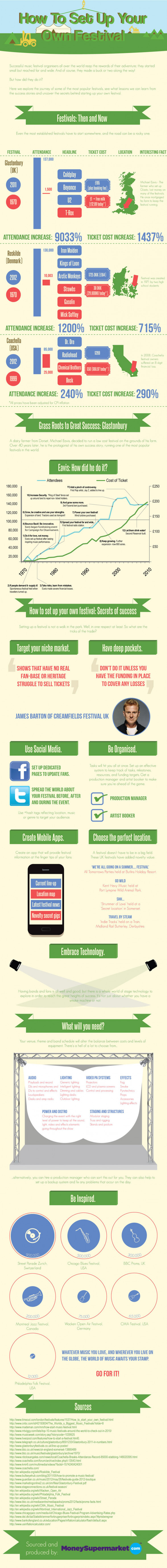 How to Set Up Your Own Festival
