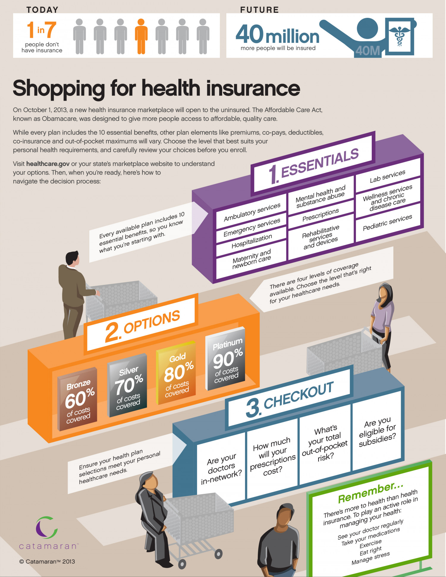 Shopping for health insurance  Infographic