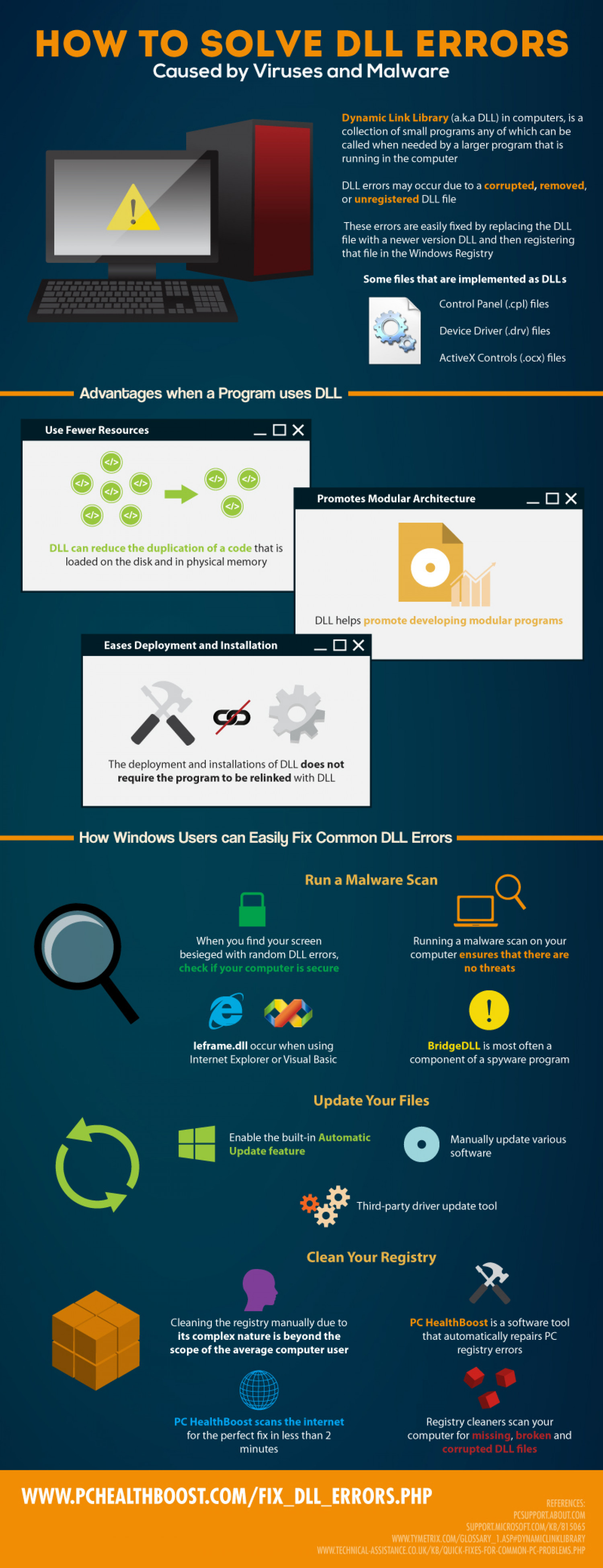 How to Solve DLL Errors Caused by Viruses and Malware Infographic