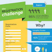 How to Solve the Online Registration Challenge Infographic