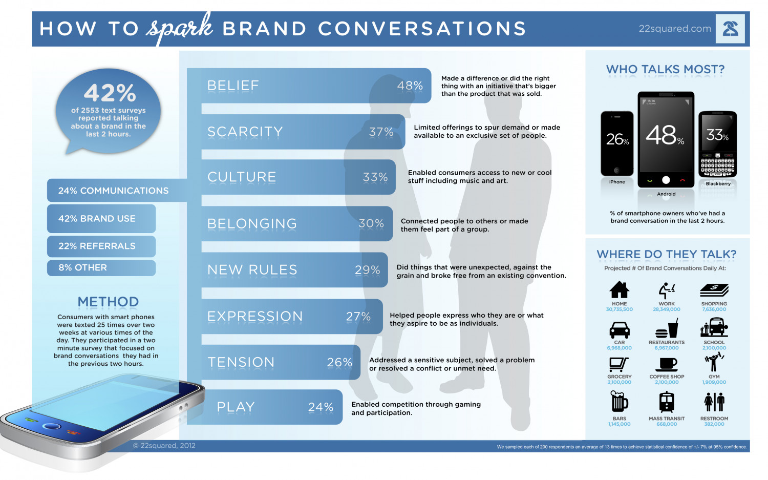 How to Spark Brand Conversations Infographic