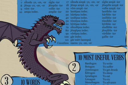 How to speak Valyrian like Daenerys Targaryen Infographic