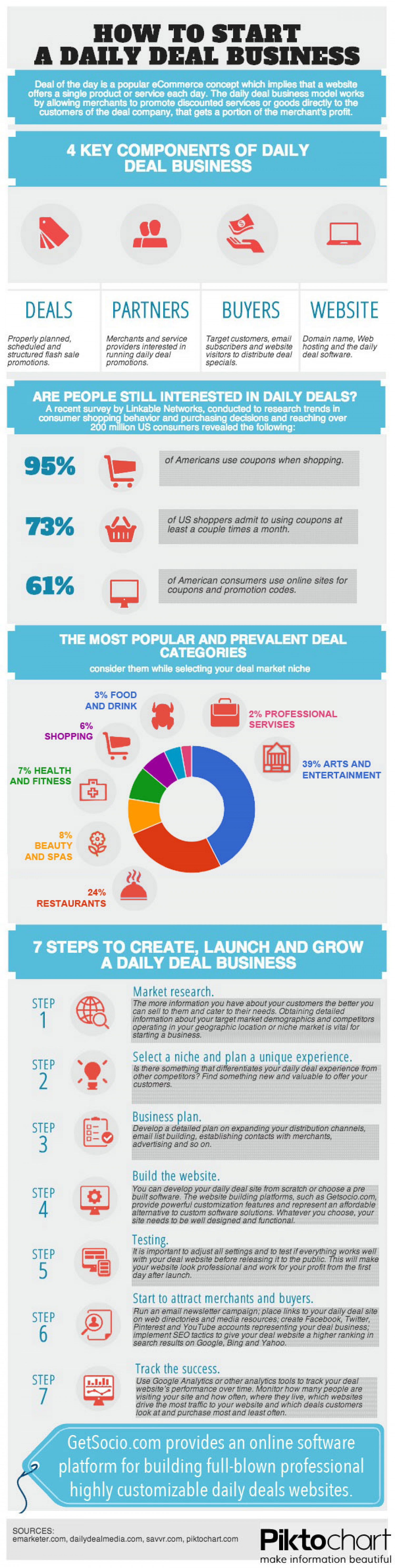 How to Start a Daily Deal Dusiness Infographic