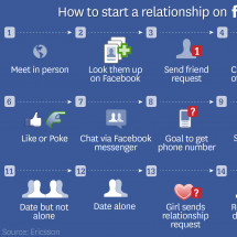How to start a relationship on Facebook Infographic
