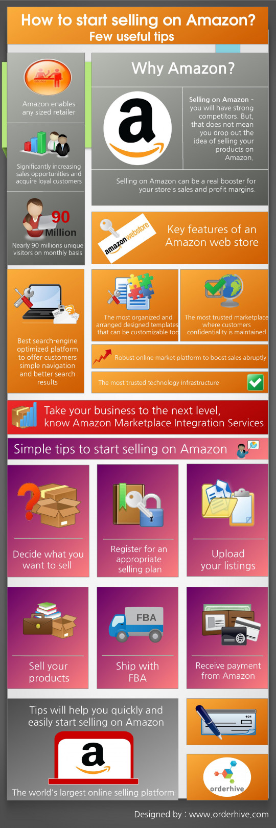 How to start selling on Amazon?