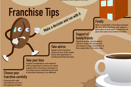 How To Start Your Own Franchise Store Infographic