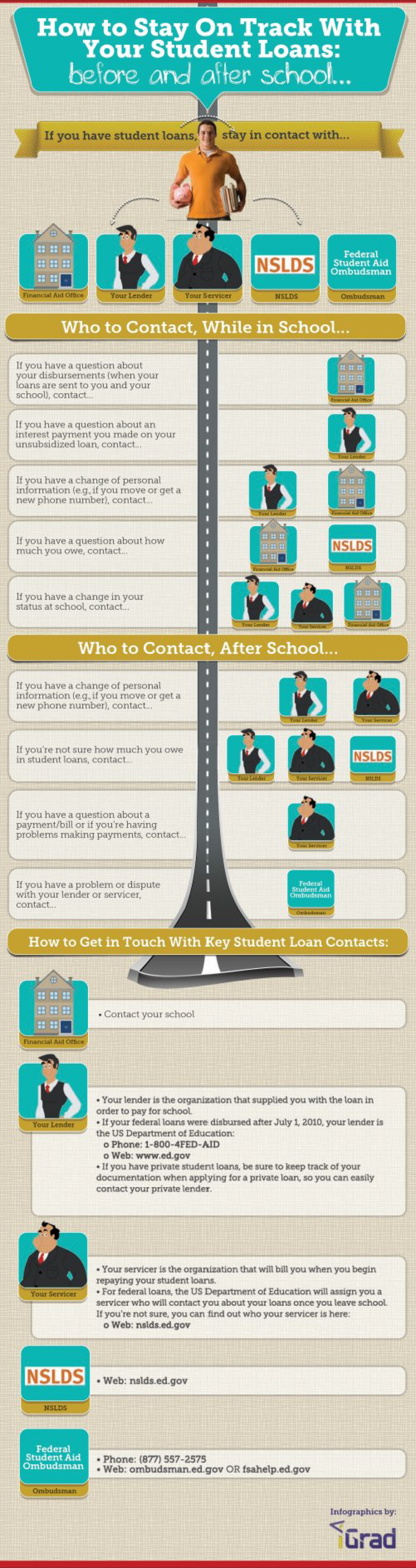 How to Stay on Track With Your Student Loans - Before and After School  Infographic