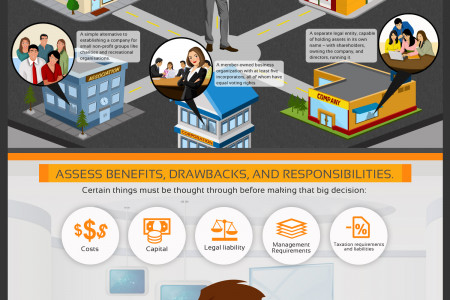 How to Structure Your Business for Success Infographic