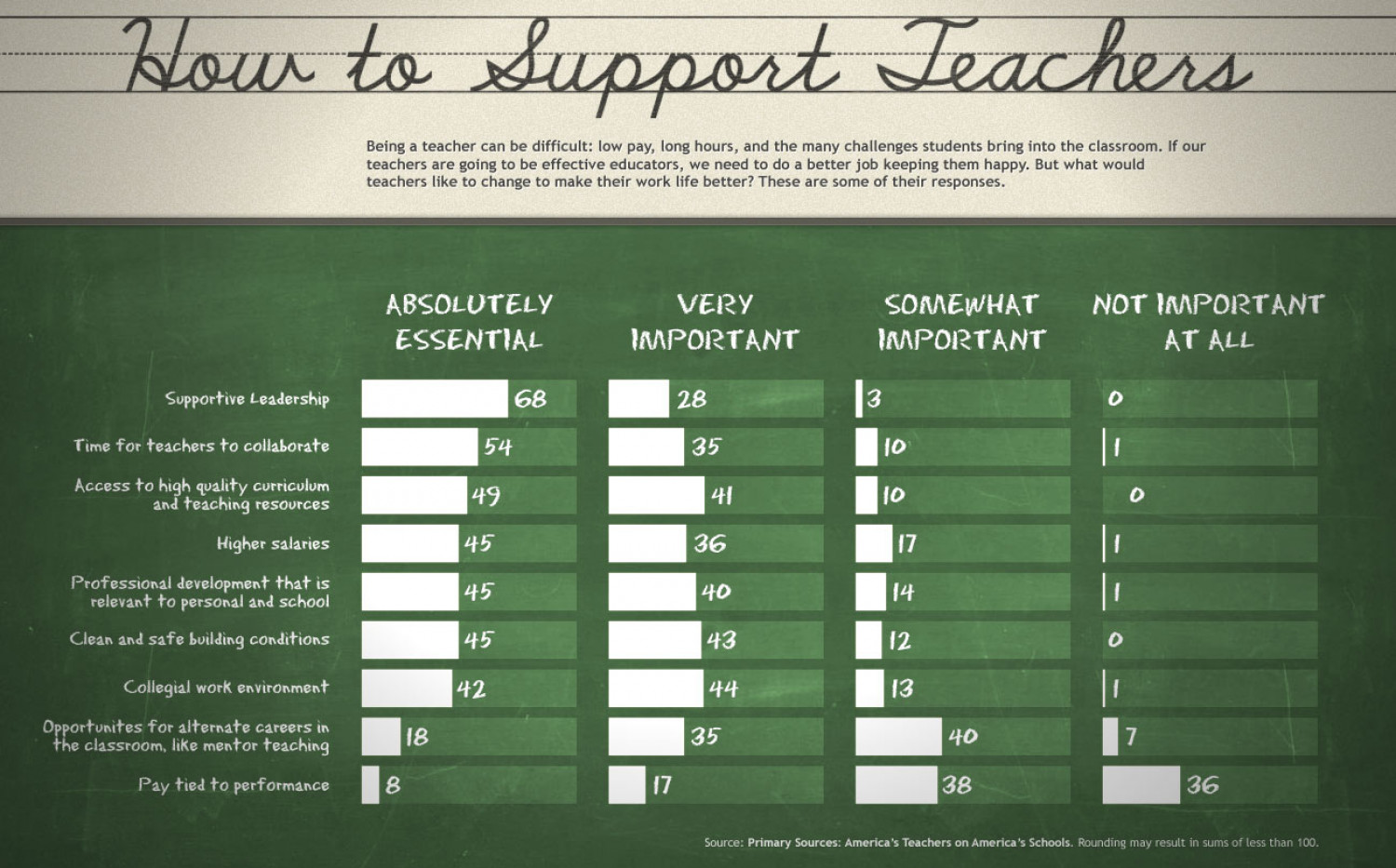 How to Support Teachers Infographic