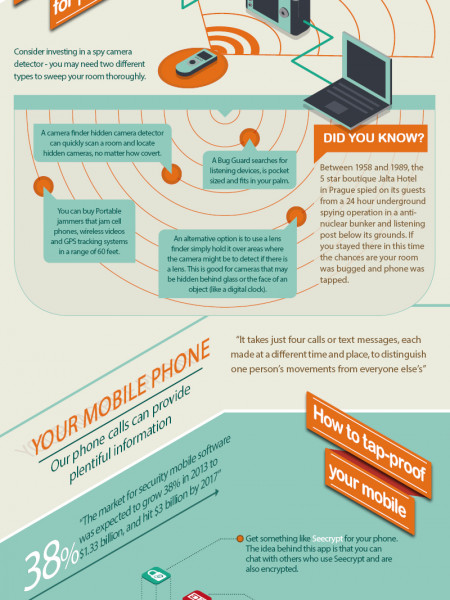 How To Surveillance Proof Your Hotel Room Infographic
