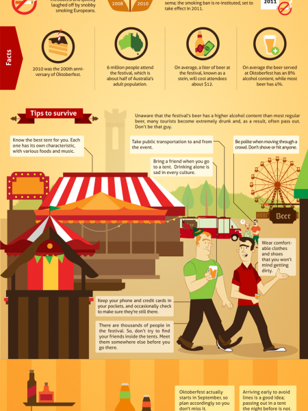 How to Survive Oktoberfest Infographic