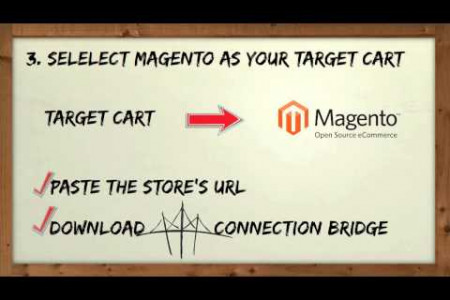 How to switch from CubeCart to Magento with Cart2Cart Infographic