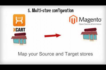 How to Switch from X-Cart to Magento with Cart2Cart Infographic
