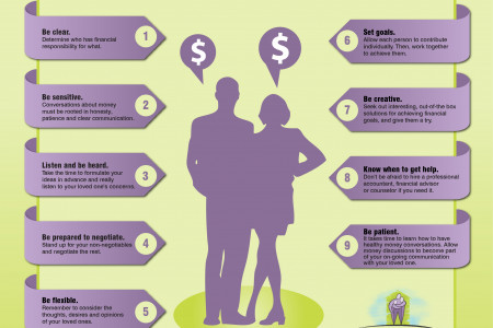 How to talk to your loved ones about money Infographic