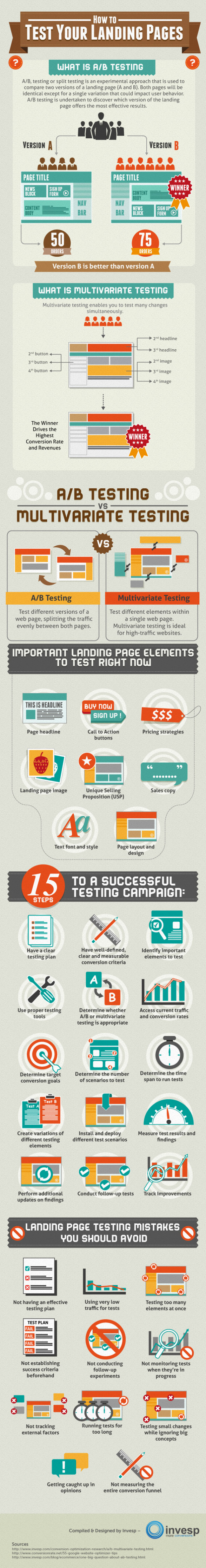 How To Test Your Landing Pages