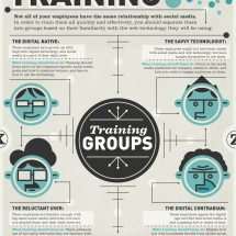 How to Train Employees On Social Media Infographic