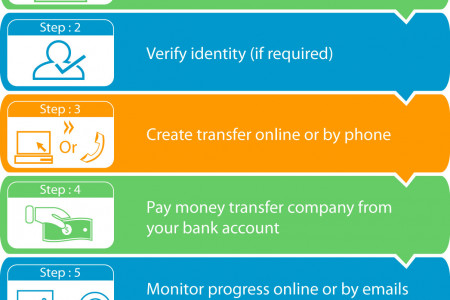 How to Transfer Money Overseas (without loosing heaps) Infographic