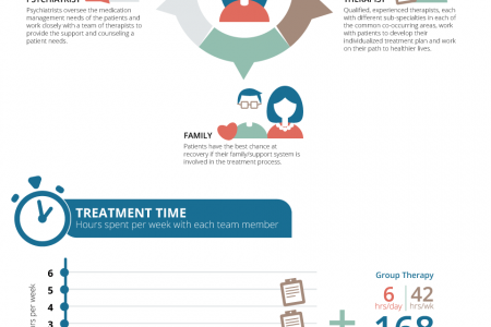 How to Treat an Eating Disorder Infographic