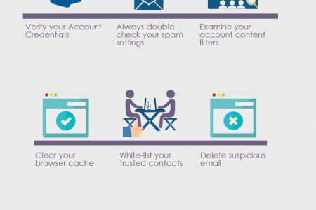 How To Troubleshoot Email Issues Infographic