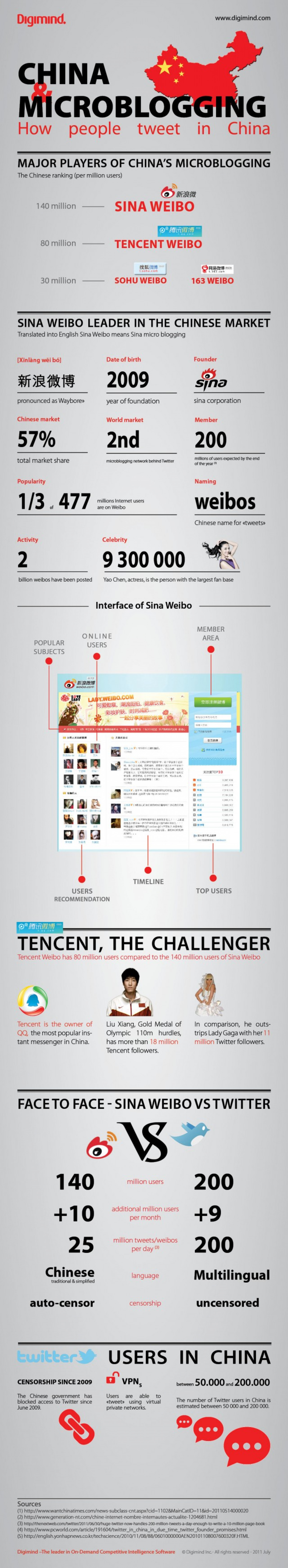 How to 'tweet' in China Infographic