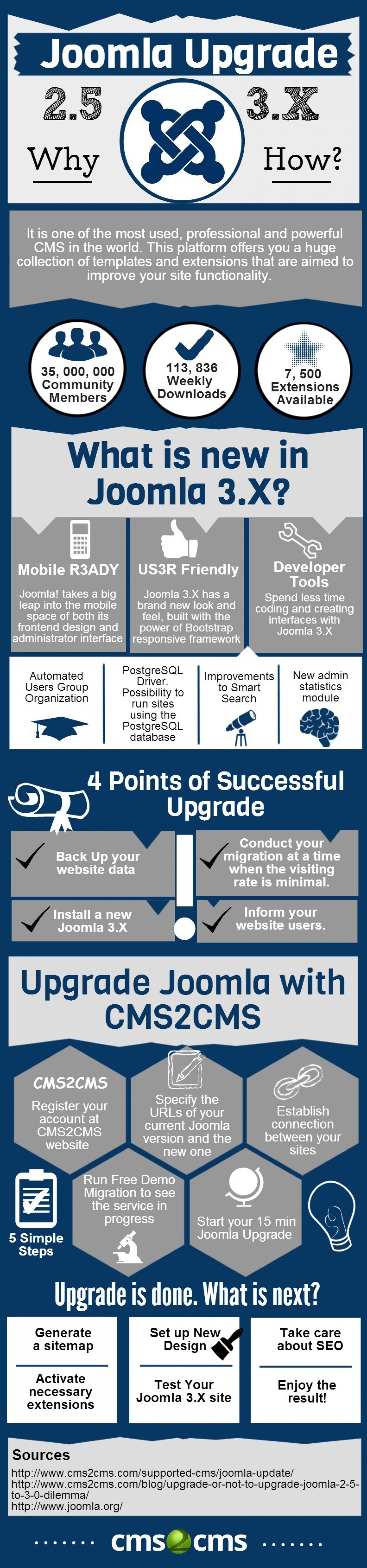 How to Upgrade Joomla in 15 min Infographic