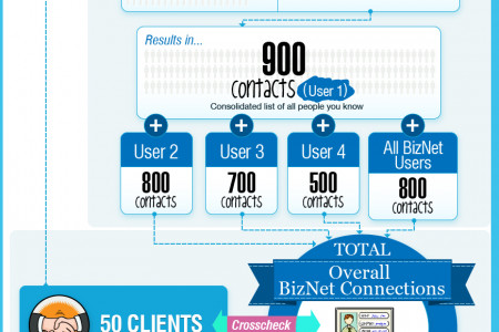 How to use networking for new business Infographic