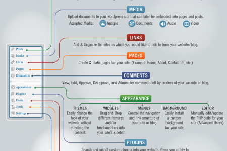 How to Use Wordpress - Features & Functions Infographic